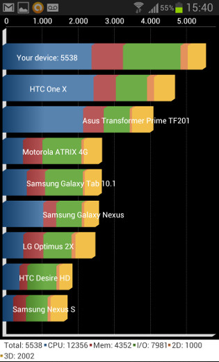 Galaxy S3 - Quadrant